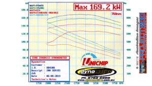 Uni-X Dyno chart