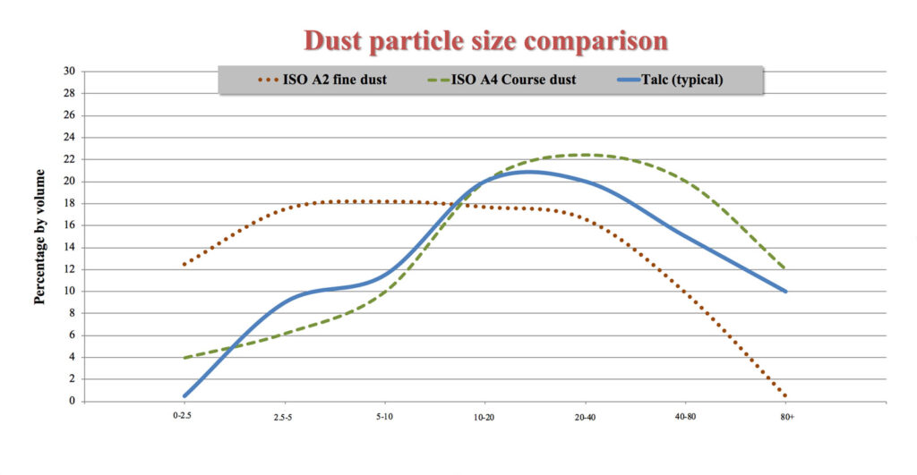 ISO5011 particle distribution vs talc