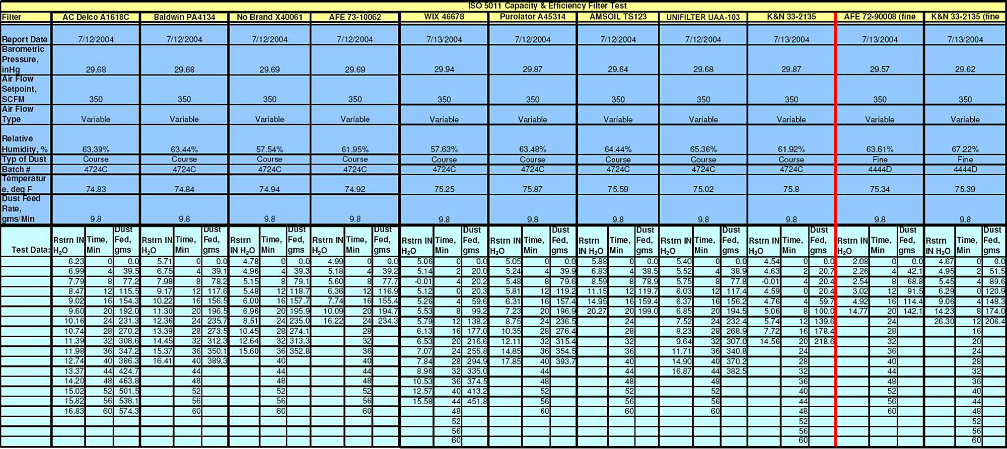 ISO5011 Data table